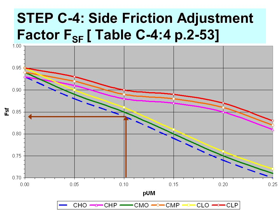 STEP C-4: Side Friction Adjustment Factor FSF [ Table C-4:4 p.2-53]